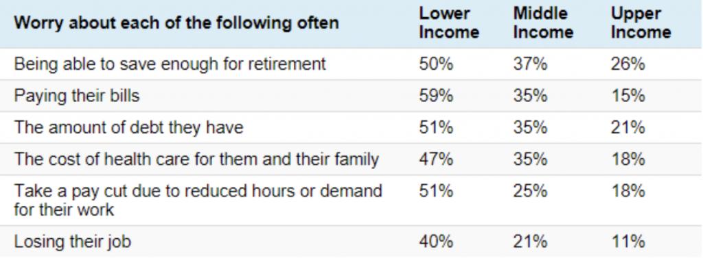 Having retirement savings across income levels - Wealth Connexion - Financial Planner Brisbane
