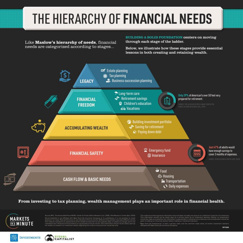 The Hierarchy of Financial Needs - Wealth Connexion - Financial Planner Brisbane